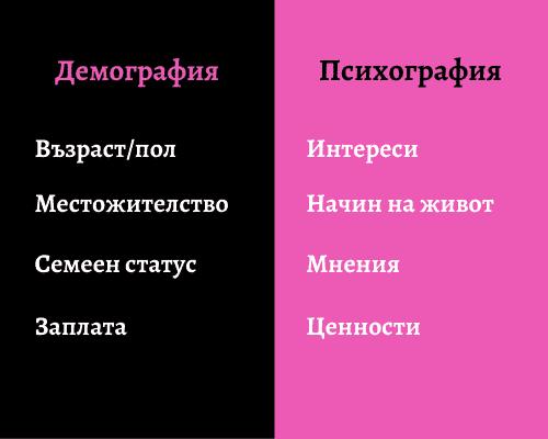 Сравнение между демографията и психографията